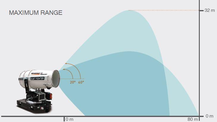 dust-suppression-unit-df-50000-maximum-range
