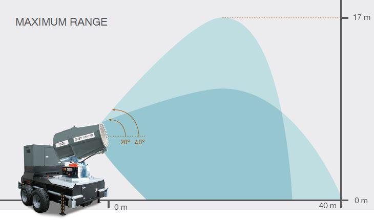dust-suppression-unit-df-7500-mpt-maximum-range