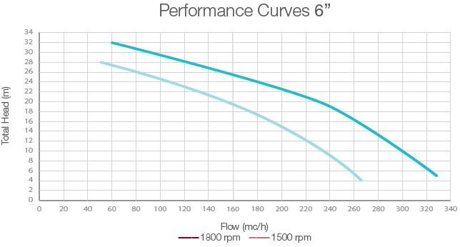 performance-curves-dwp-oa6-open-vacuum-assisted-pump