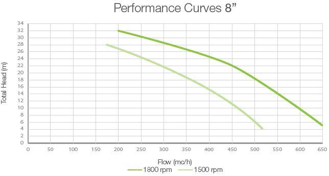 performance-curves-dwp-oa8-open-vacuum-assisted-pump