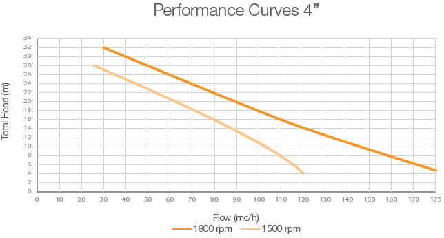performance-curves-dwp-ow4-open-vacuum-assisted-pump