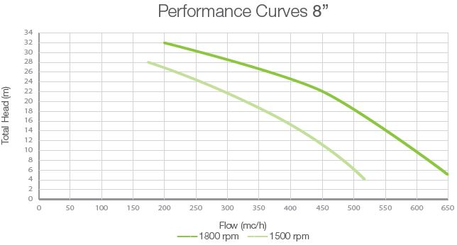 performance-curves-dwp-ow8-open-vacuum-assisted-pump