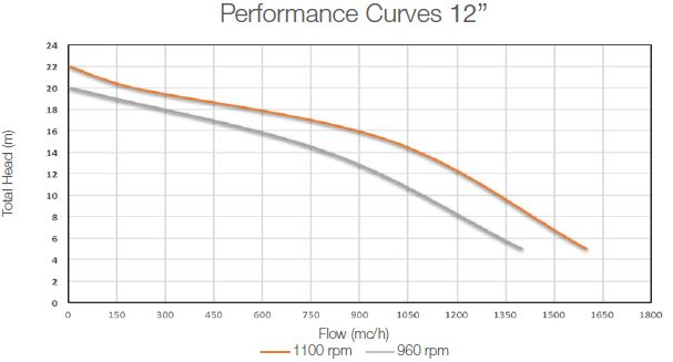 performance-curves-dwp-sp12-self-priming-pump