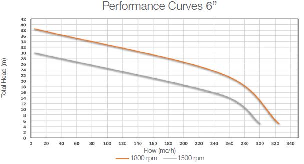 performance-curves-dwp-sp6-self-priming-pump