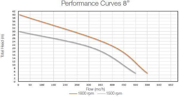 performance-curves-dwp-sp8-self-priming-pump